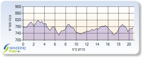 Profile of the Jerusalem half marathon (the units on the side are meters and along the bottom they are kilometers)